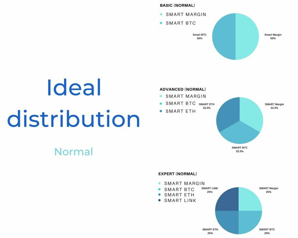 Ideal distribution normal