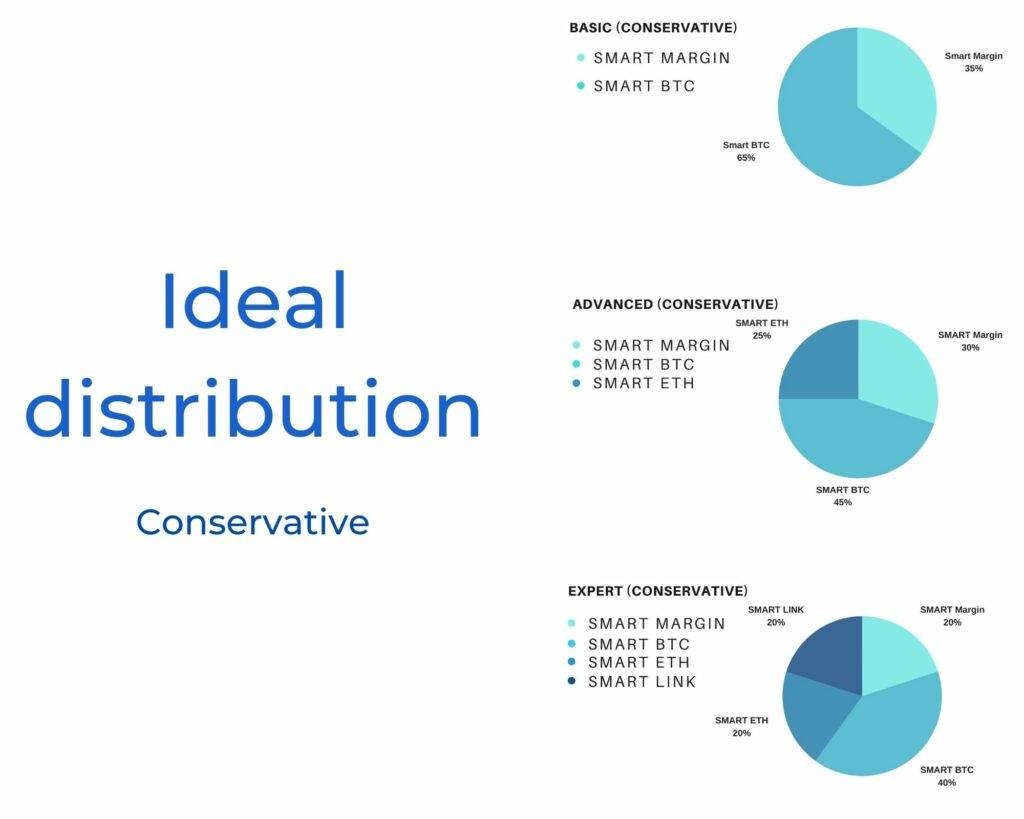 Ideal distribution conservative