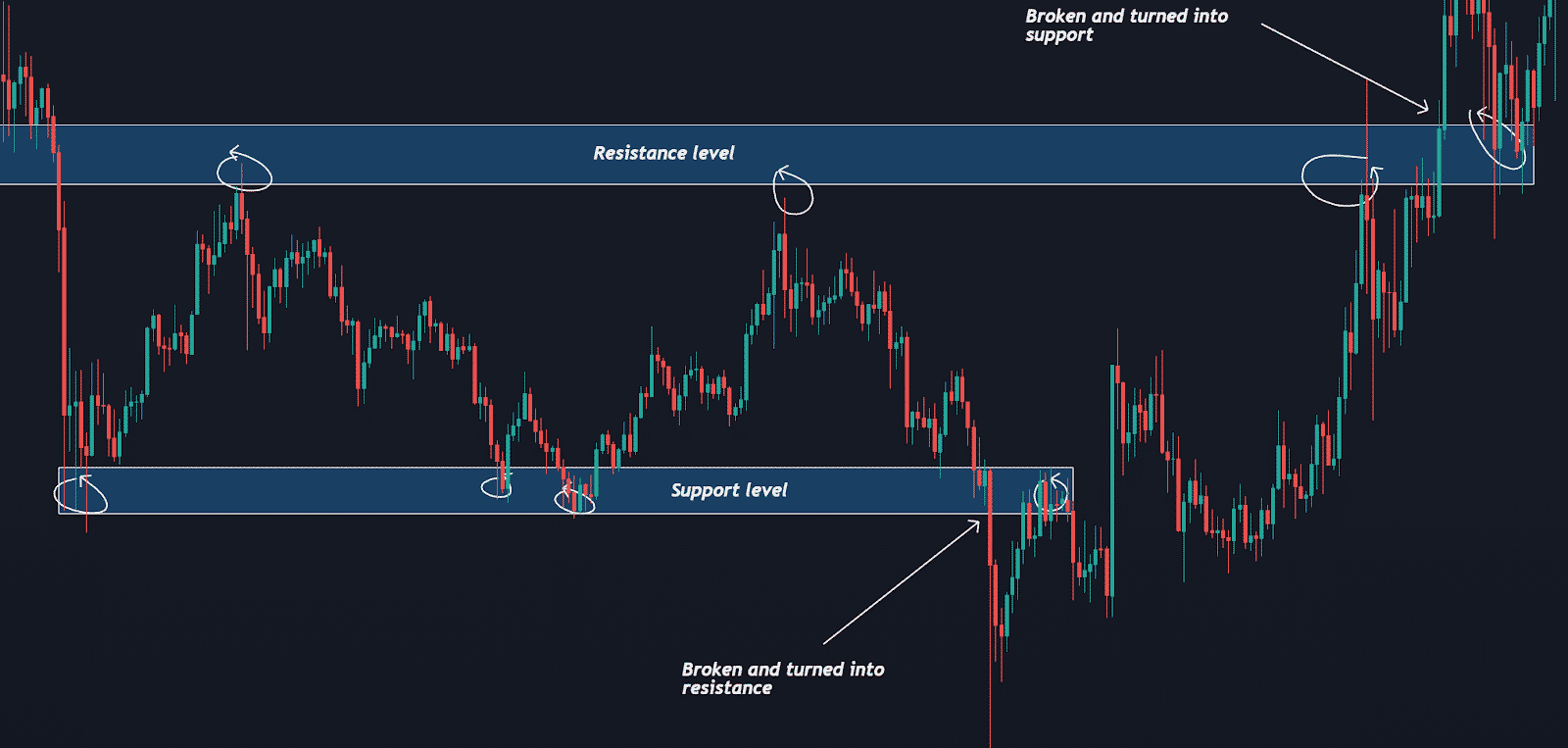 The importance of timeframes